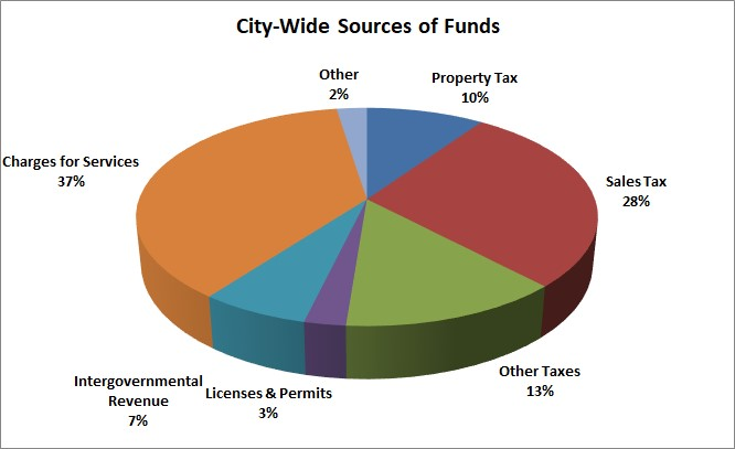 2019 City-Wide Sources of Funds