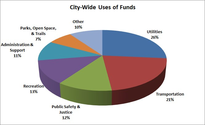 2019 City-Wide Uses of Funds